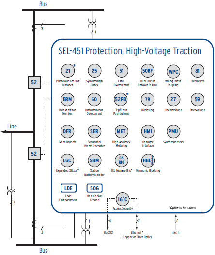 Sel 451 protection automation and bay control system nyr sel 451 functional overview ccuart Gallery