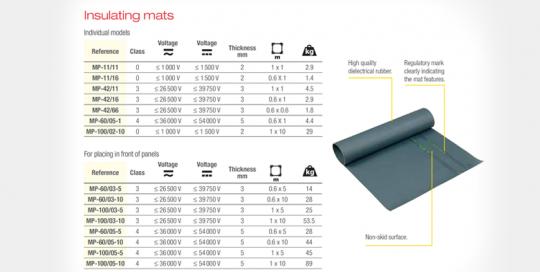 Insulating Mats