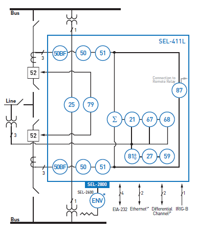 SEL-411L Functional Overview