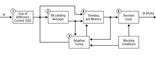 Arc Sense Technology Algorithm Diagram