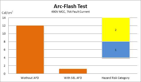 Arc-Flash Test