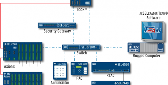 SEL Automation System Network