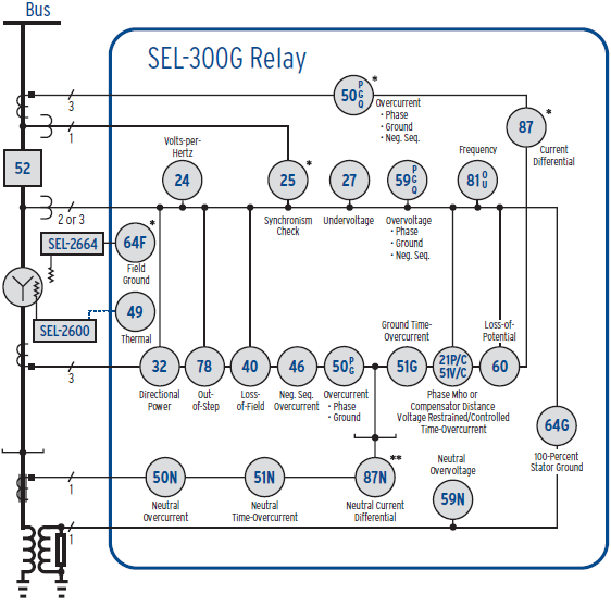 SEL-300G Functional Overview