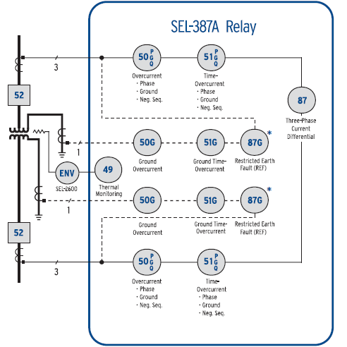 SEL-387A Functional Overview