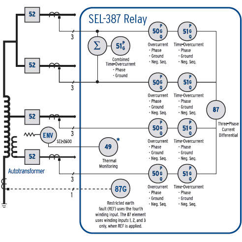 SEL-387 Functional Overview
