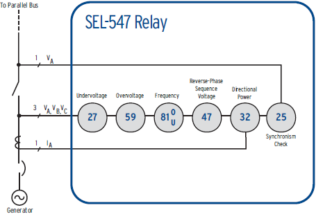 SEL-547 Functional Overview