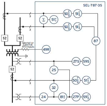 SEL-787-3S Functional Overview